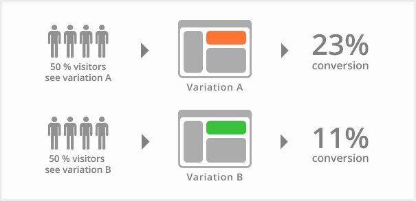 Test je tekst voor het ontwikkelen van de beste tekst